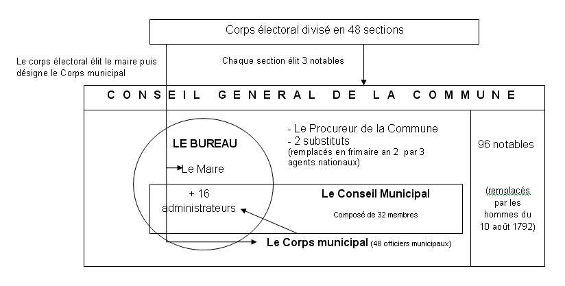 Organigramme_de_la_Commune